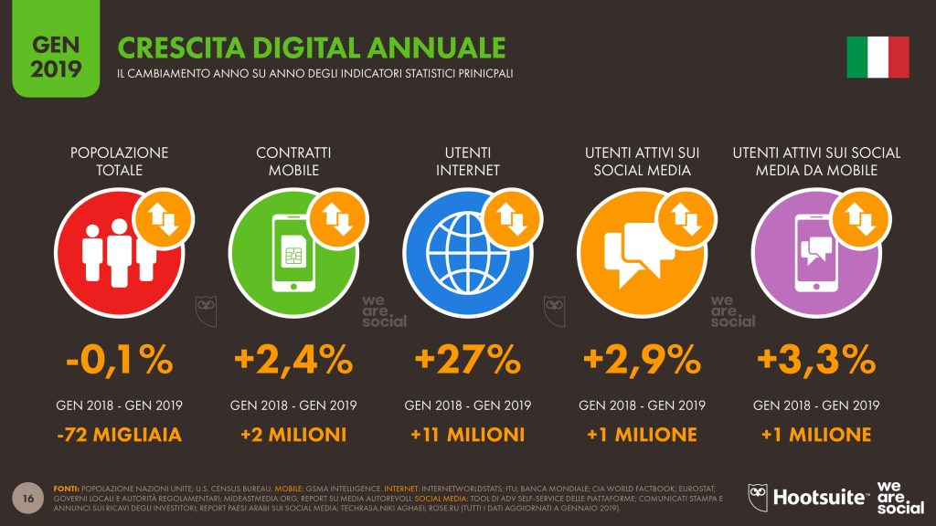 italia-digitale-insights-2019-slide2