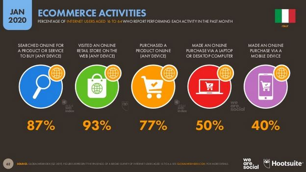 ecommerce_activities